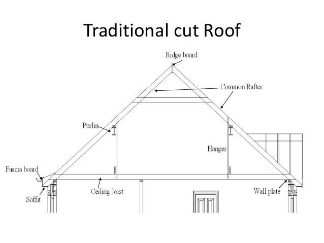 tradition cut roof
